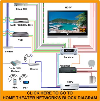 Home Theater Network S Contact Us Page