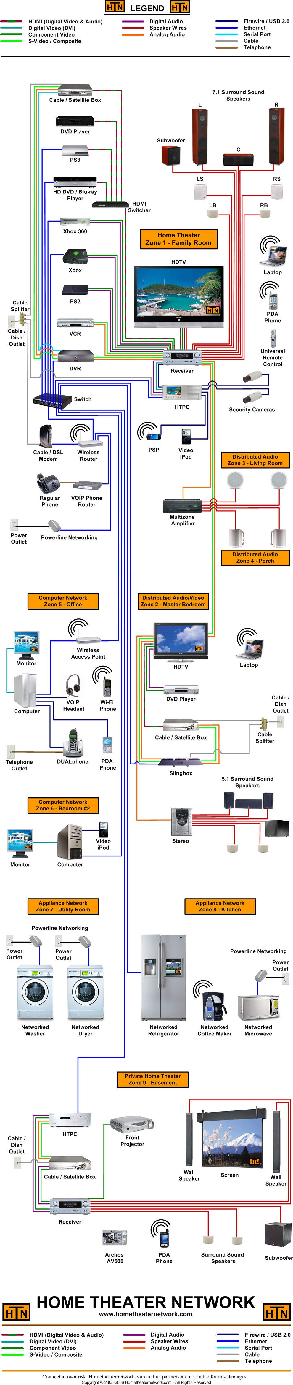 home theater network's large block diagram Bose 5.1 Home Theater System home theater systems wiring diagrams  #17 Home Theater Systems Parts