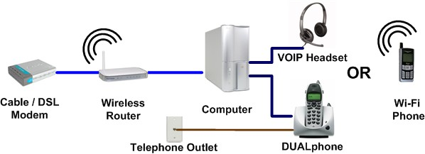 VOIP_Skype_connection_diagram home theater network's voip page pc to pc calling upside and downside