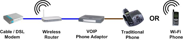 VOIP Phone Adaptor with Router