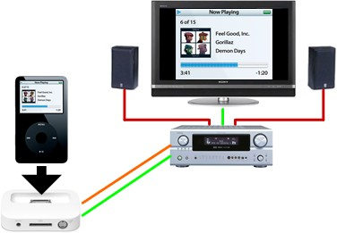 Video iPod Connection