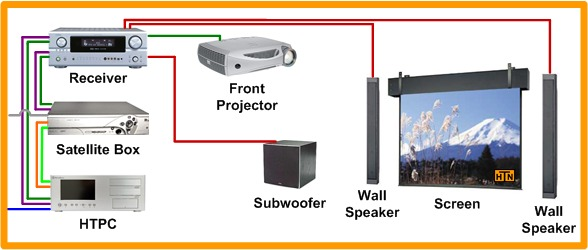 home theater network u2019s front projection hdtv