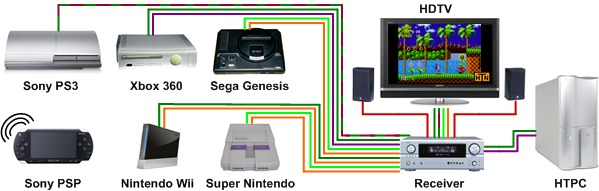 Home Theater Network S Game Consoles Page Super Nintendo