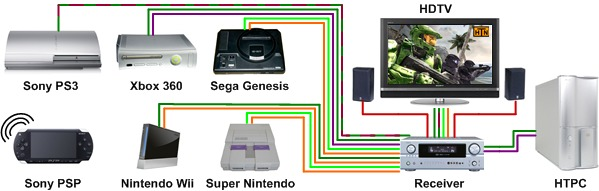 Home Theater Network S Game Consoles Page Sony Ps2