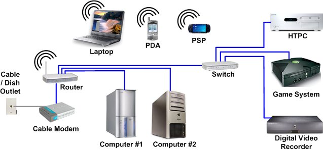 hometheaternetwork com's home networking page best home network setup 2016 at Digital Home Network Diagram