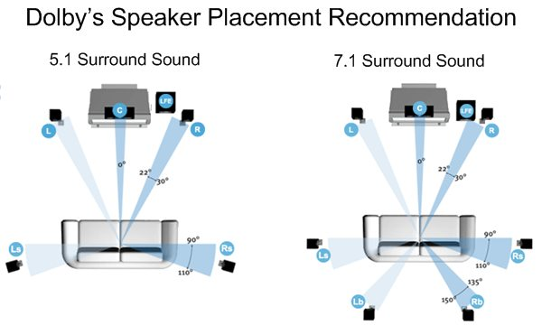 Home Theater Network S Speaker Location And Room Acoustics
