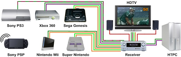 Home Theater Network S Game Consoles Page Sony Ps3