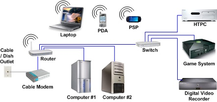Hometheaternetwork Com S Networking And Security Page